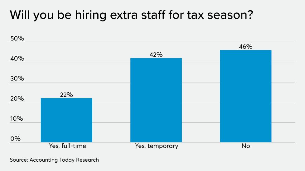 AT-123119-ADP-Tax Season hiring CHART.png