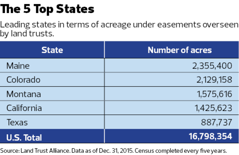Land Trust Alliance stats on acreage under easements