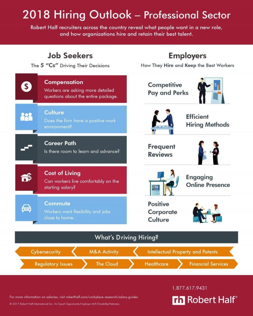 Robert Half 2018 Hiring Outlook infographic