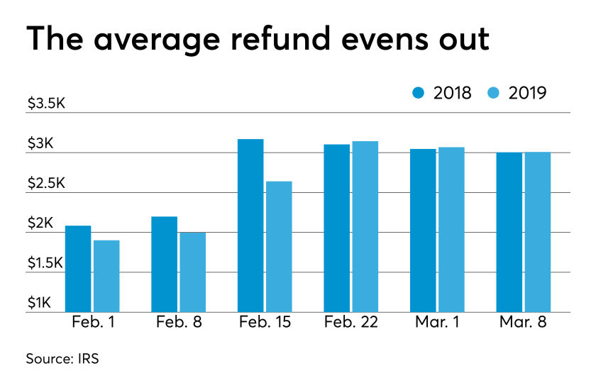 AT-031919-Average tax refunds as of March 8