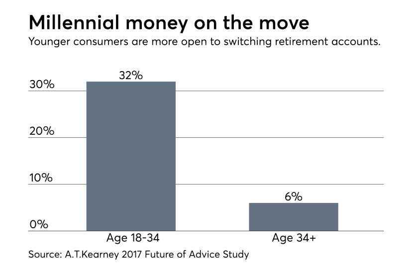 Millennials more willing to switch retirement accounts - A.T. Kearney 0717.png