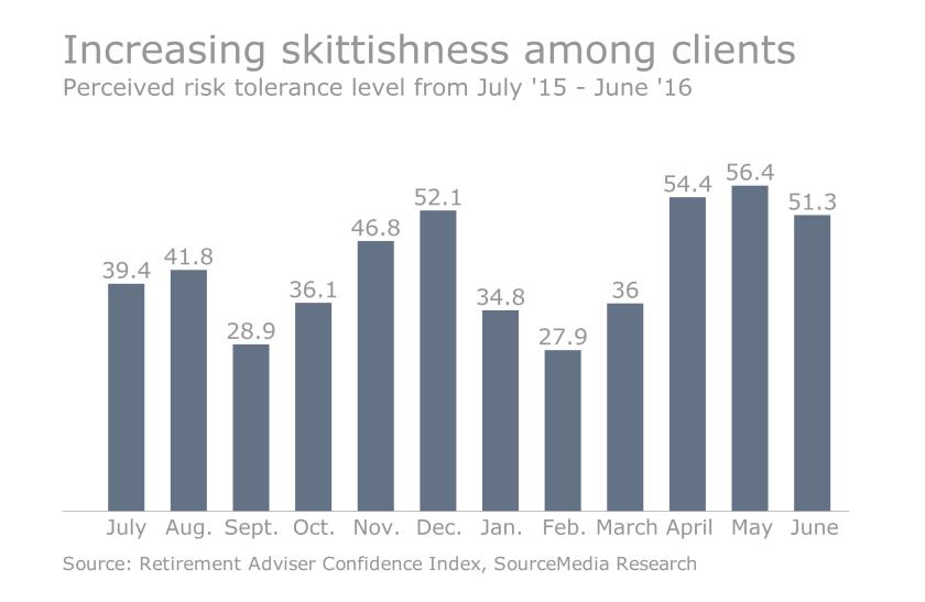 FP.06072016.perceived risk-tolerance levels.png