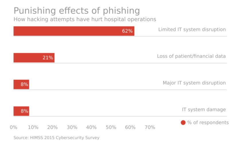 chart phishing.png