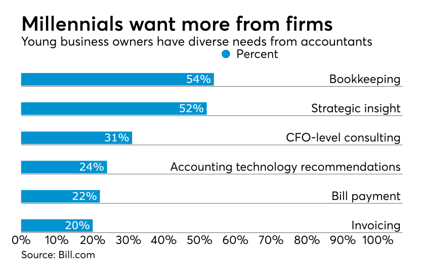Millennial business owner accounting firm services