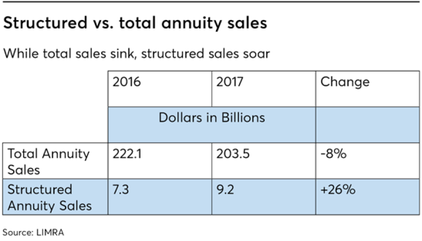 structured annuity sales versus total annuity sales, according to LIMRA
