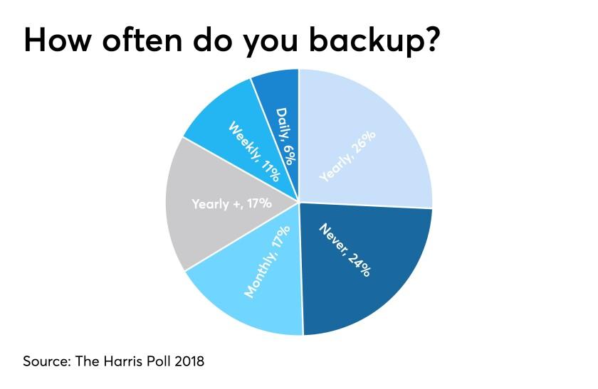 Data backup chart
