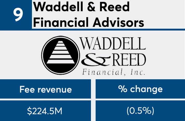 FP50 2017 Waddell & Reed fees
