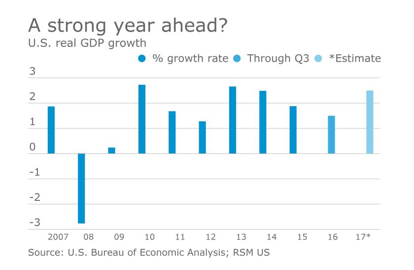AT121916-GDPgrowth