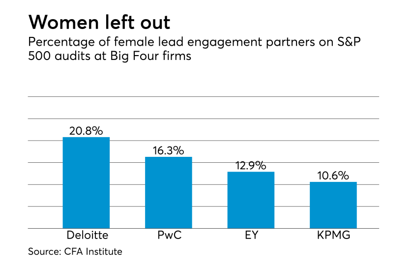 Female lead engagement partners at Big Four firms for S&P 500 audits