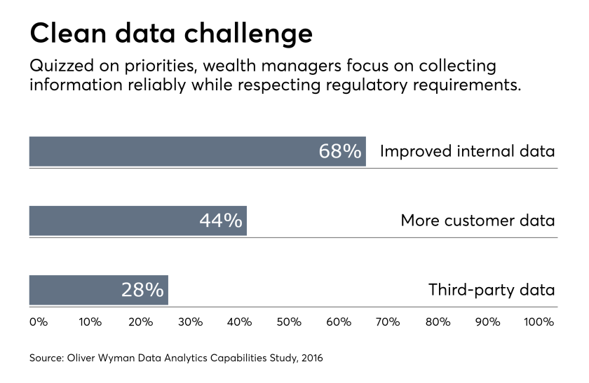 data aggregation customer data third party IAG