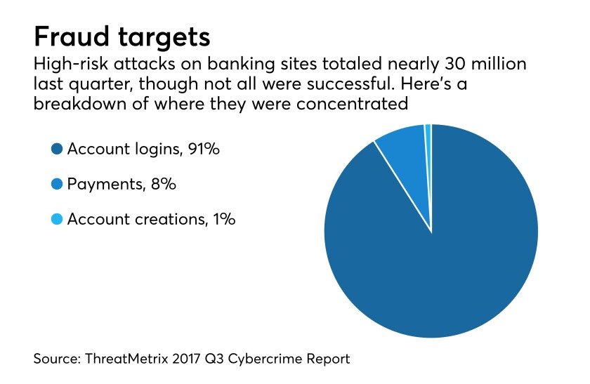 Pie chart showing breakdown of where hackers attack bank websites. Three key vulnerable points
