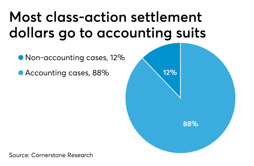 Accounting class-action lawsuit filings