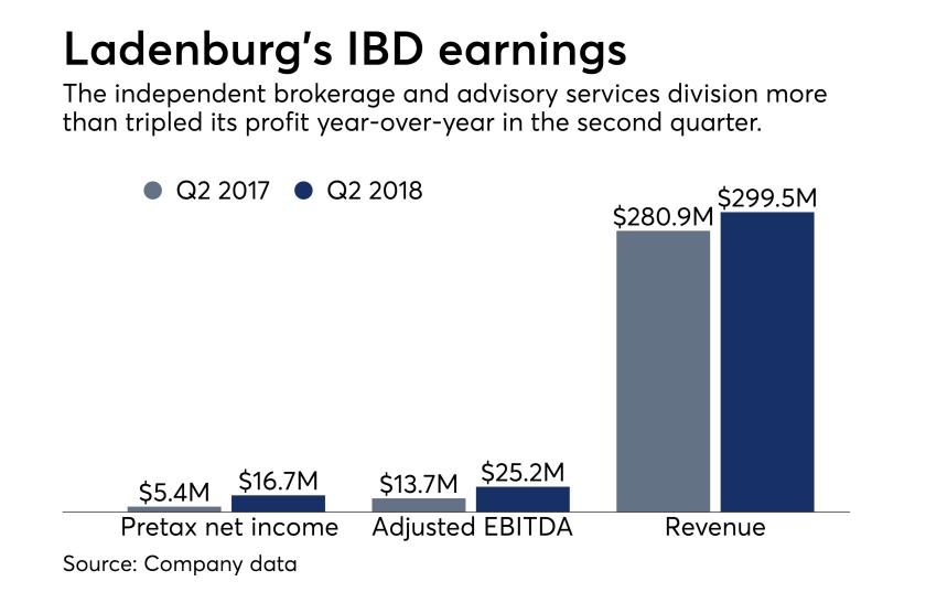Ladenburg Thalmann IBD earnings