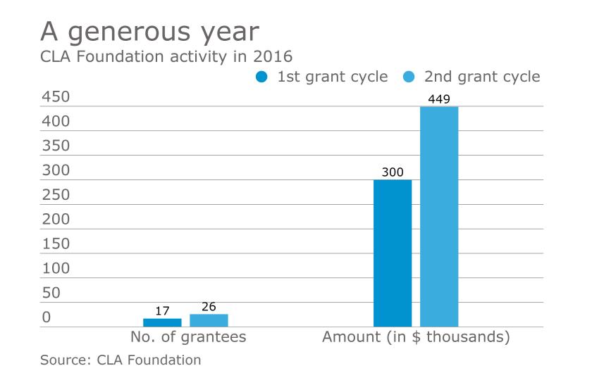 AT-031317-CLA Foundation 2016 activity