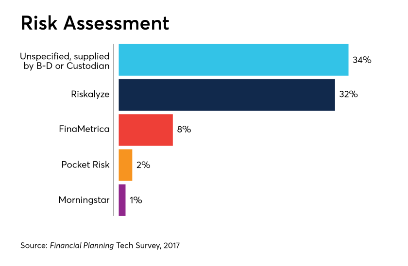 risk-assessment-IAG-tech-survey