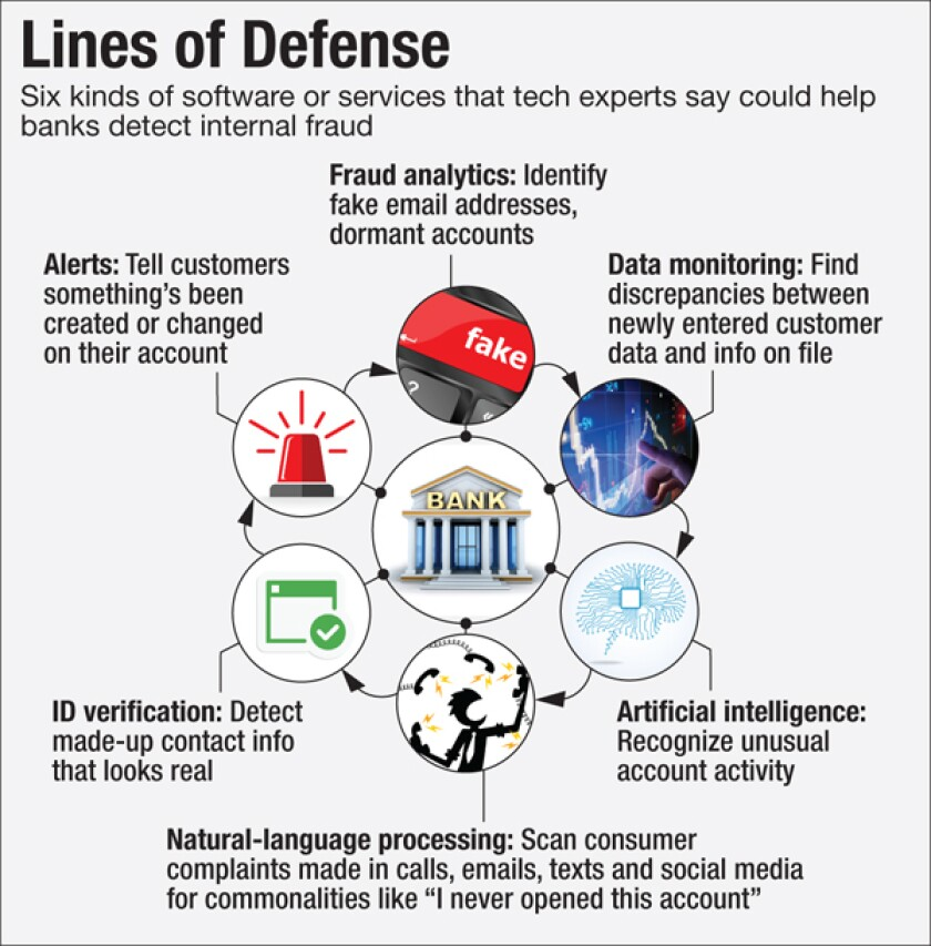 american-banker-antifraud-features-graphic