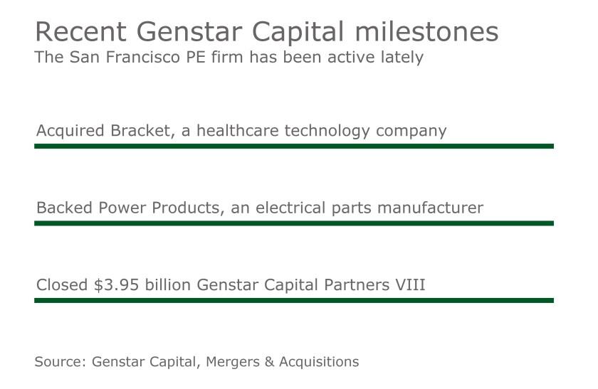 Recent Genstar Capital Developments