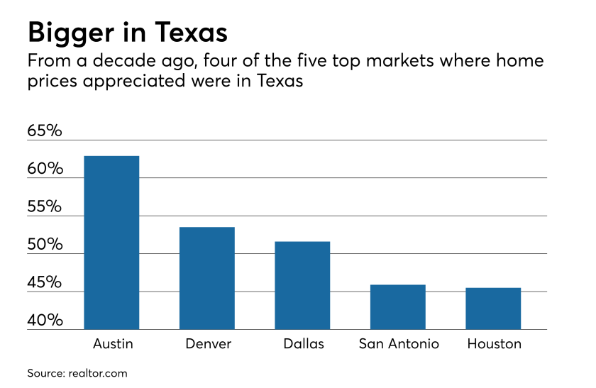 Home prices are back at bubble levels