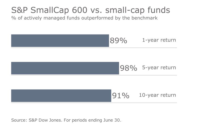 S&P benchmark vs. funds 3