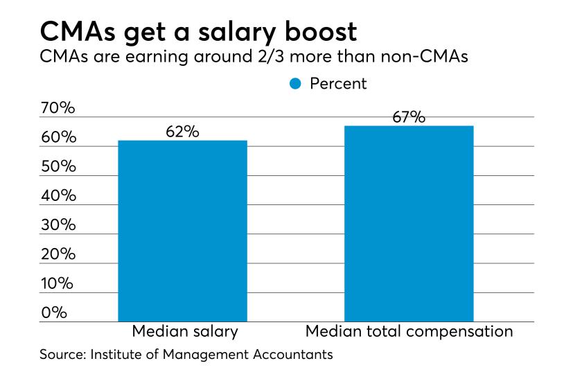 CMA salary survey