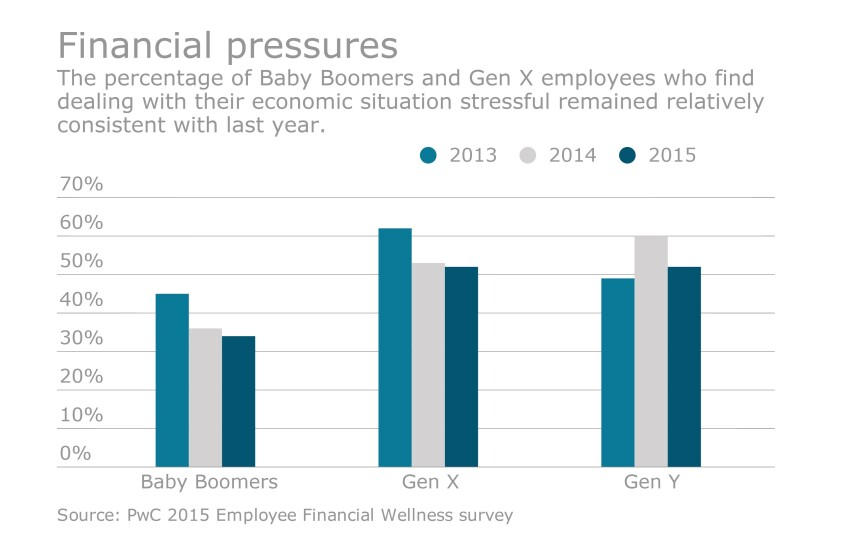 financial wellness chart