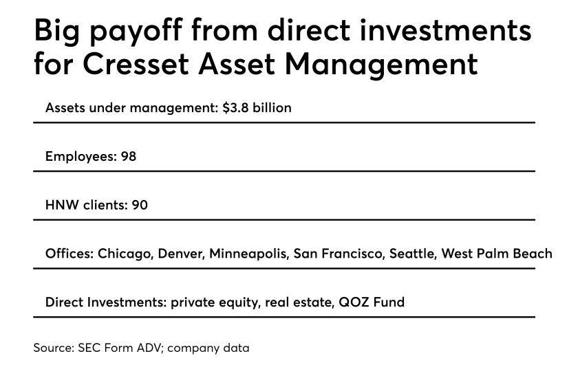 Direct investments key to Cresset Asset Management's growth