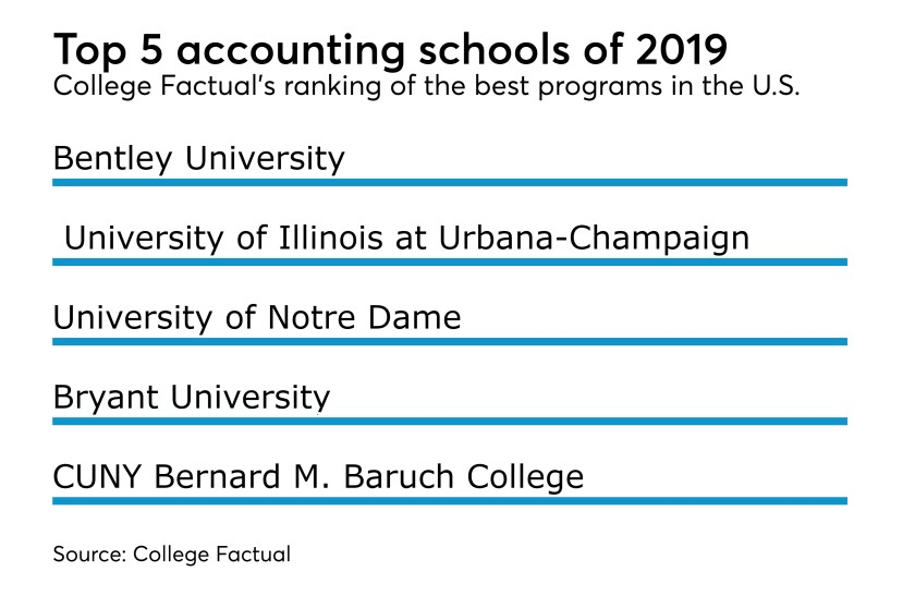 college-factual-top-accounting-schools-2019