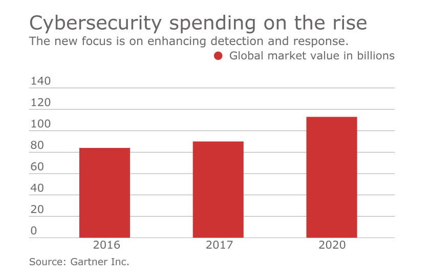 Cybersecurity spending on the rise two.png
