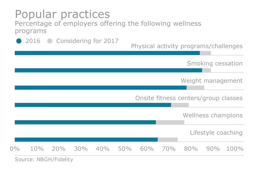 Wellness offerings Fidelity NBGH