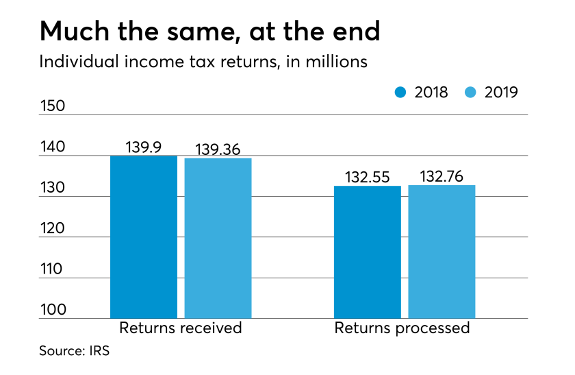 2019 tax season stats - total returns filed