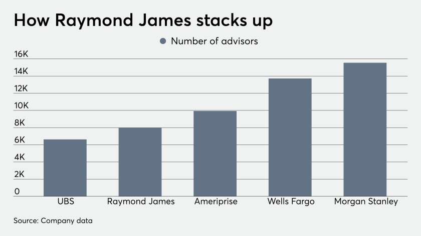ows_10_23_2019 Raymond James advisor comparison headcount earnings.png