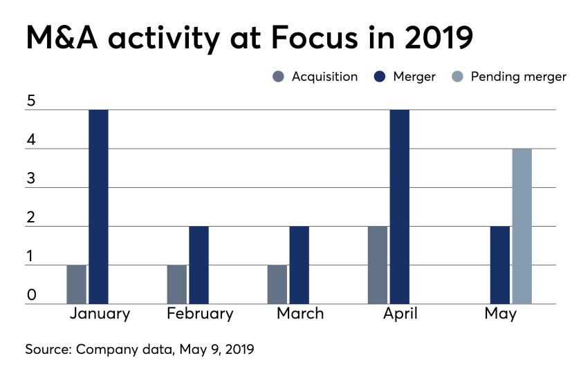 M&A at Focus Financial May 9,2019