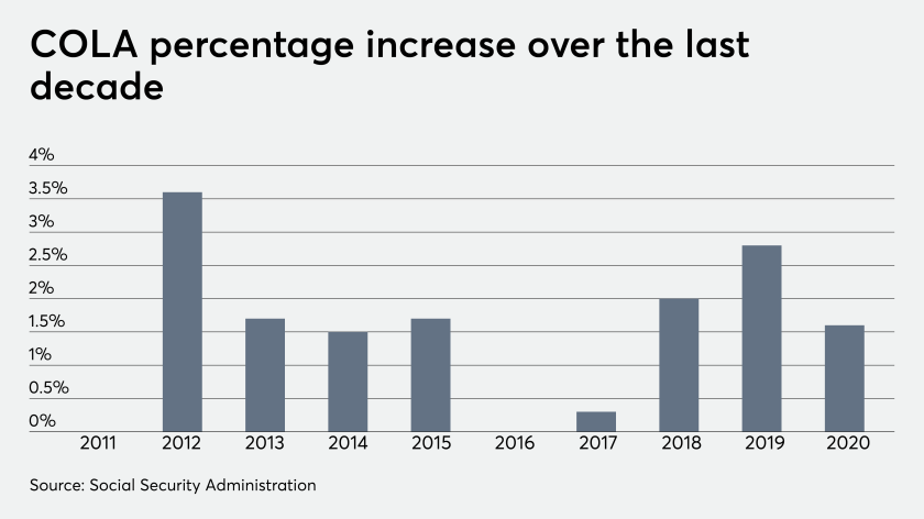 COLA 2020 increase graph