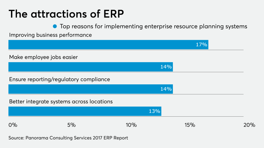 AT-201217-ERP implementation reasons