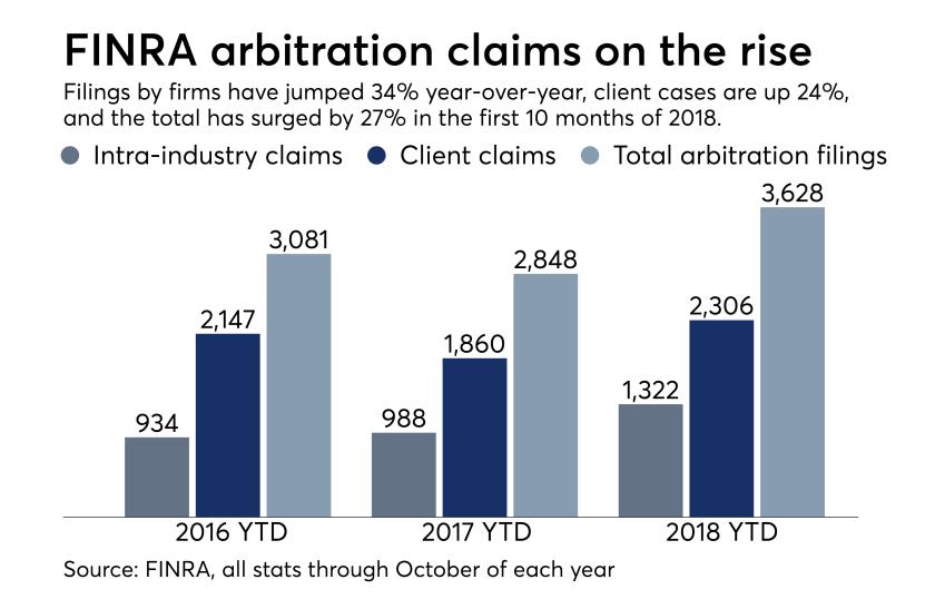 Arbitration filings in 2018