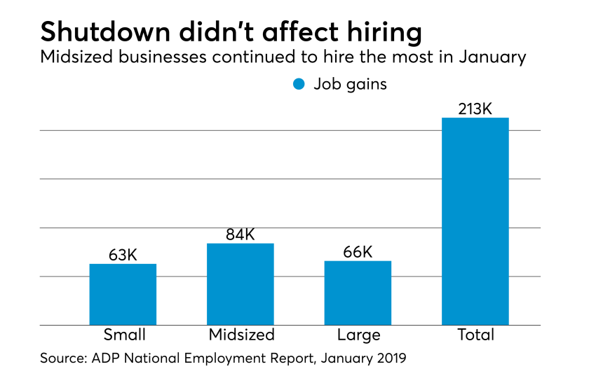 ADP National Employment Report, January 2019