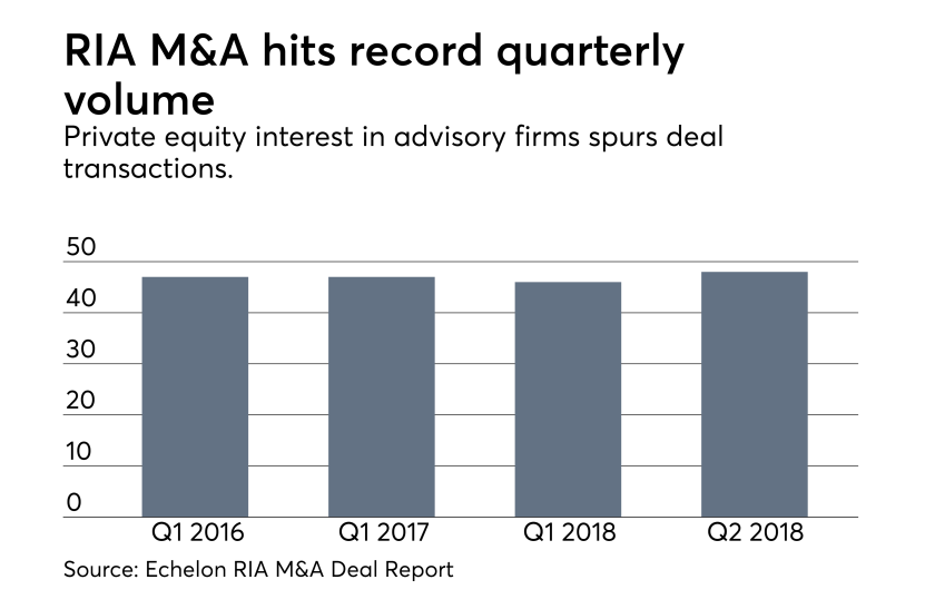 RIA M&A top quarters through Q2 '18