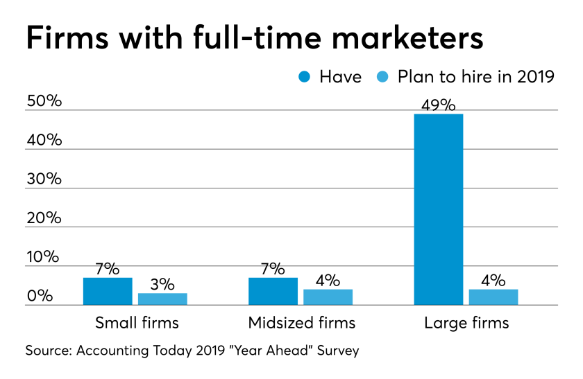AT-070119-Marketing Hiring plans for 2019 CHART (Year Ahead)