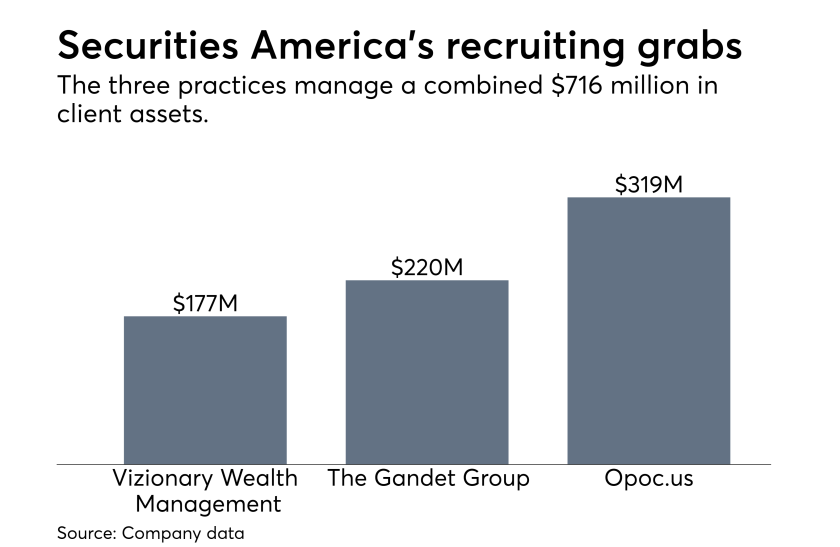 Securities America additions