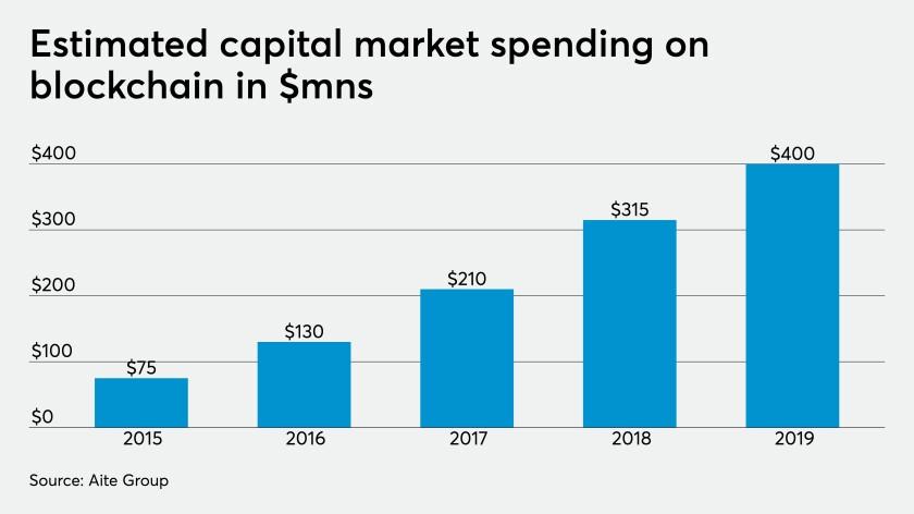 Blockchain spending chart 2019