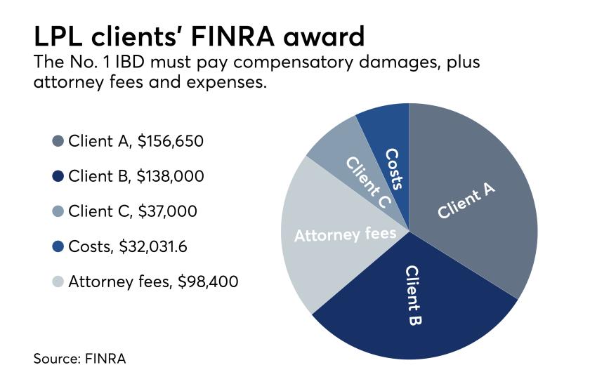 LPL FINRA arbitration decision