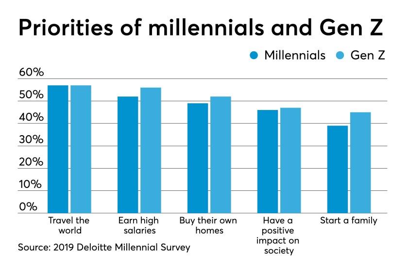 AT052019-priorities of millennials and Gen Z chart