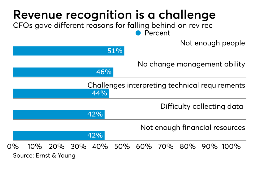 Revenue recognition implementation challenges