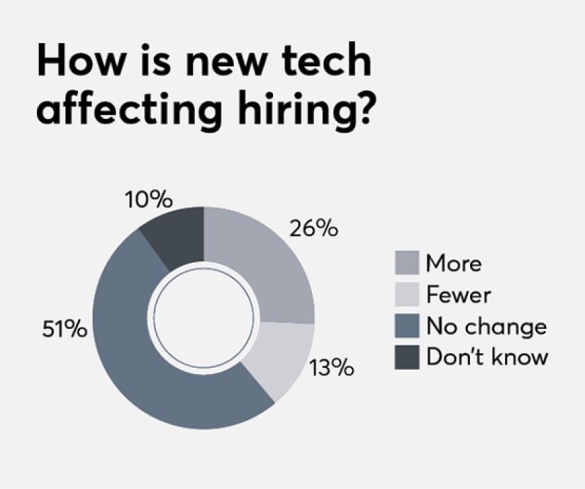 How is new tech affecting hiring? FP Tech Survey 2018, November 26