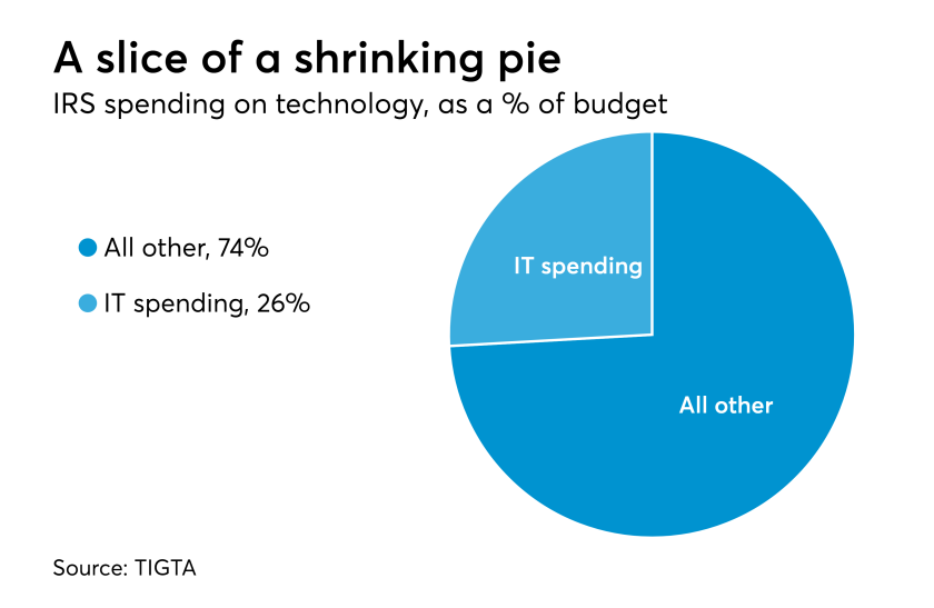 IRS budget for technology