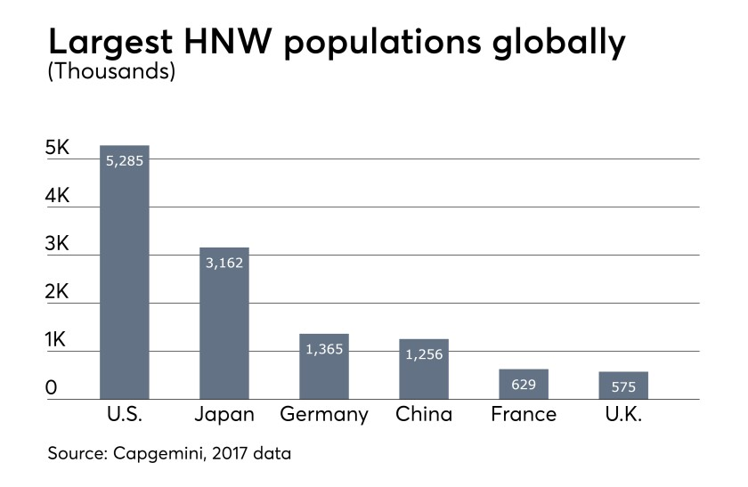 HNW-Populations-Globally-071818