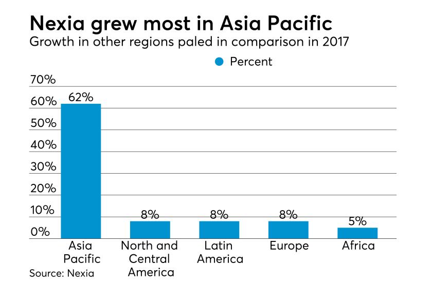 Nexia International growth in 2017