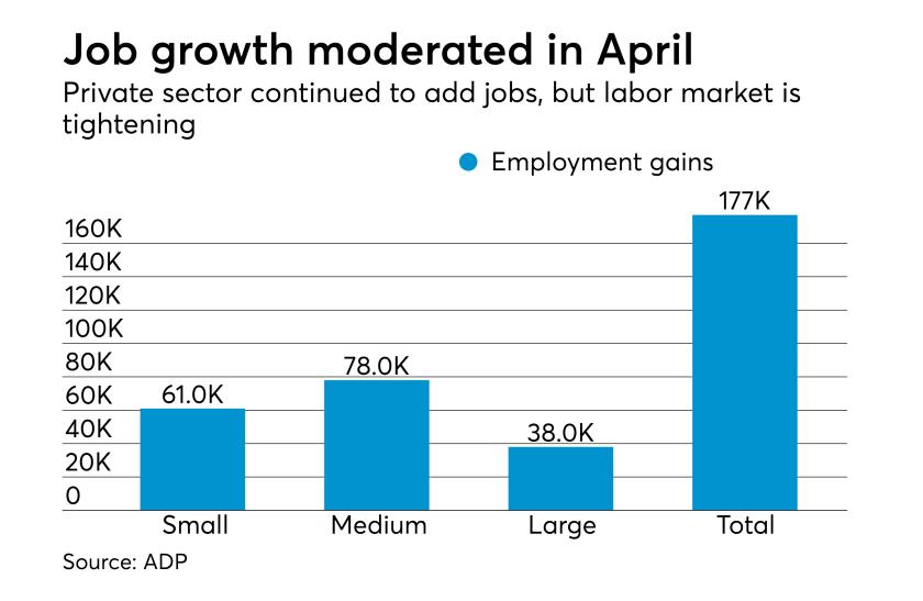 ADP National Employment Report April 2017