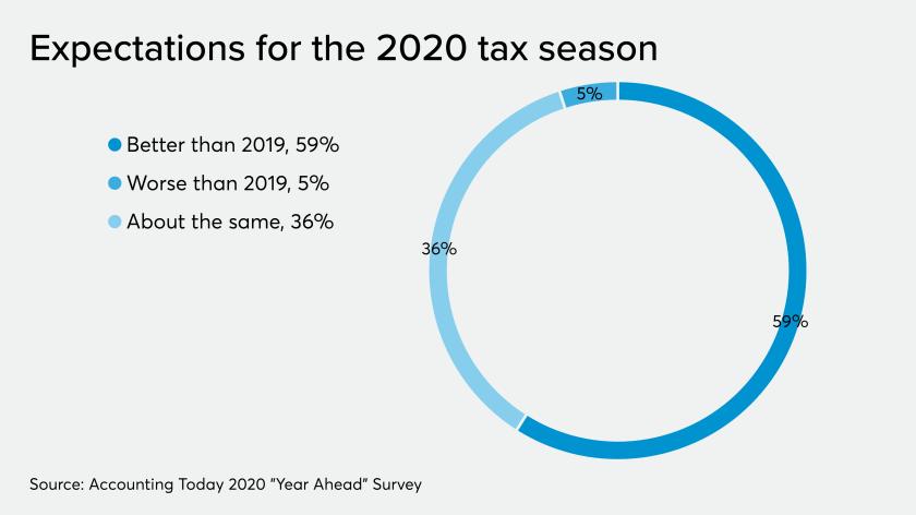 AT-112519-Year Ahead -Tax Season expectations.png