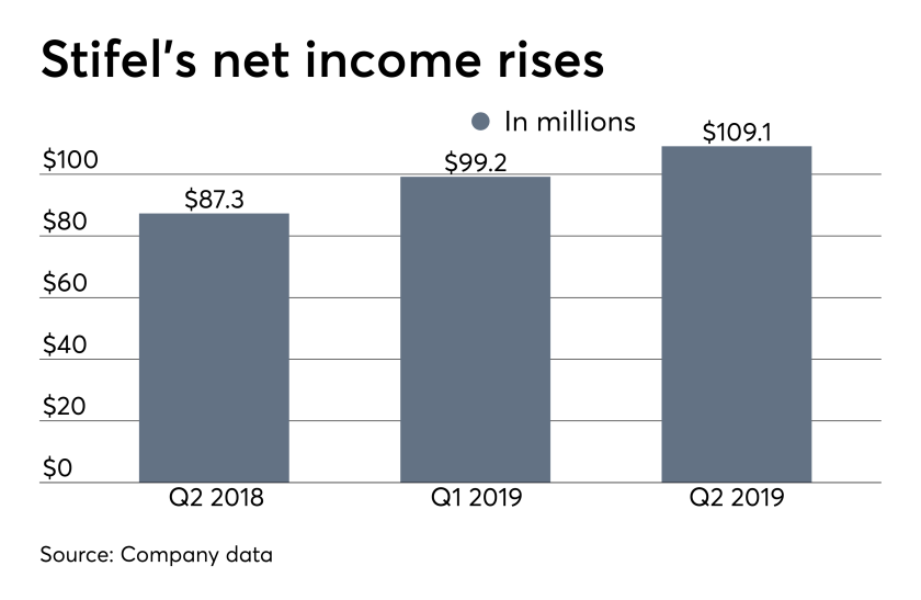 ows_7_30_2019 Stifel Financial second quarter earnings net income.png